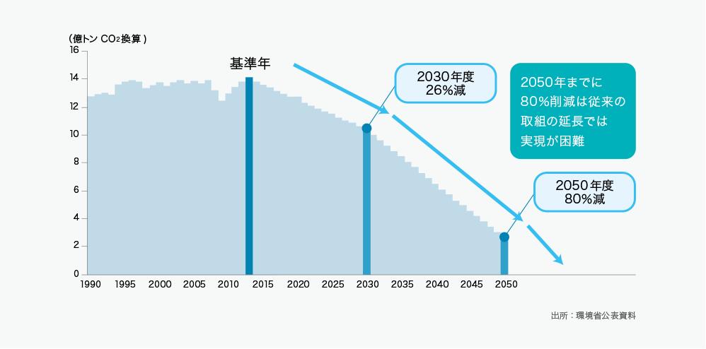 温室効果ガス排出量