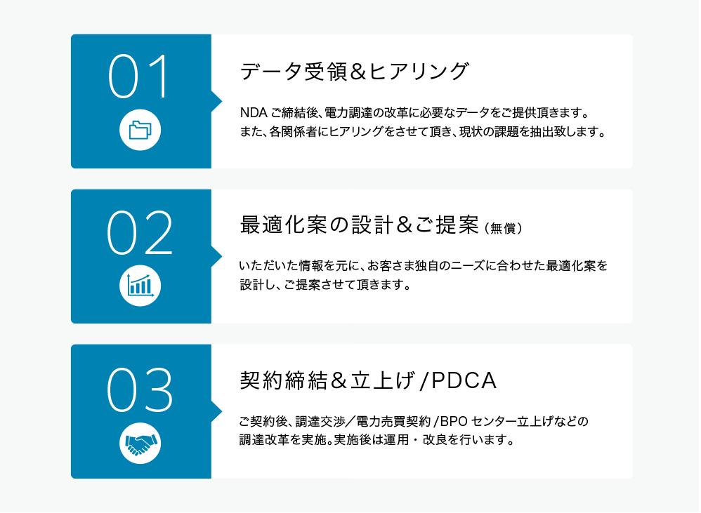 日本省電のサービスの流れ