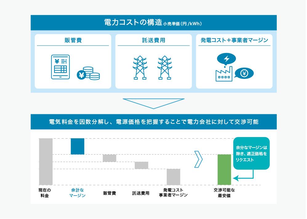 日本省電の独自Analyticsで電力料金を因数分解し、余分なコストは除き、適正な価格を算出、指値での交渉が可能になります。